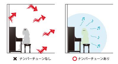 反響音のイメージ