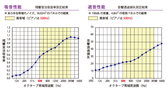 吸音・遮音性能のグラフ