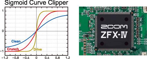 32ビット浮動小数点演算の先進DSP「ZFX-IV」