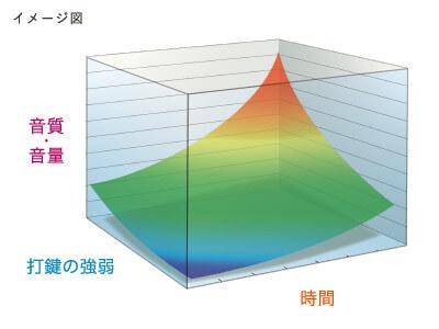 CASIO PX-2000GP マルチ・ディメンショナル・モーフィングAiR音源のイメージ図
