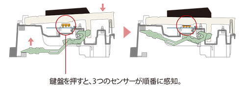 CASIO PX-2000GP センサーの動作イメージ図