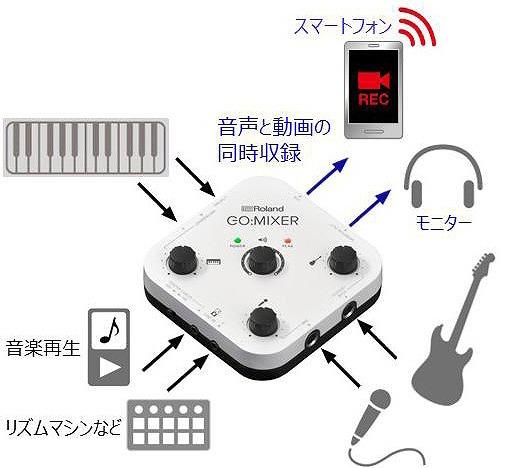 Mixers On The Go ~ 【新製品】roland ローランド go mixer audio for smartphones入荷