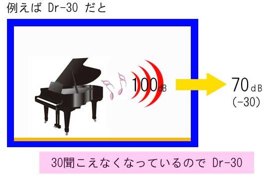例えばDr30の場合