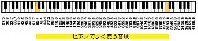 ピアノの鍵盤と周波数