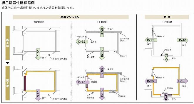 ヤマハアビテックス総合遮音性能参考例