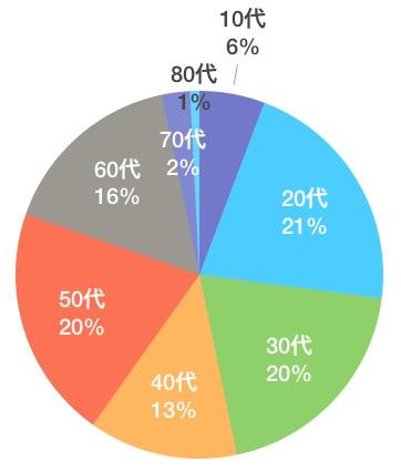 レッスン開始年代グラフ