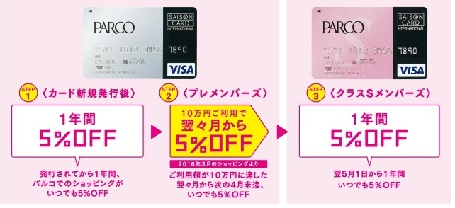 PARCOカードで5%オフ!