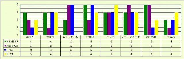 KEMPER・Axe・Helix・BIAS比較グラフ