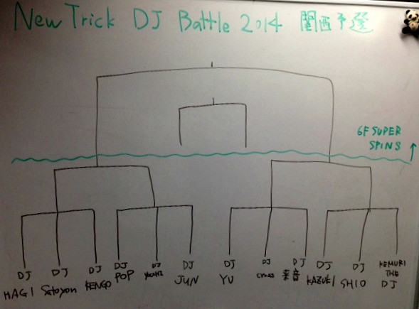New Trick DJ Battle 2014関西予選トーナメント表
