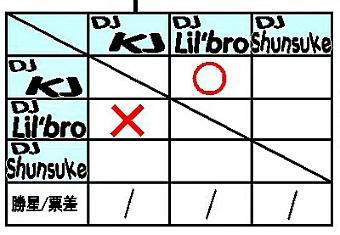 一回戦第三ブロックKJ VS Lilbro