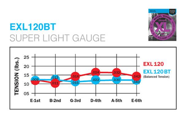 各弦のテンション比較グラフ
