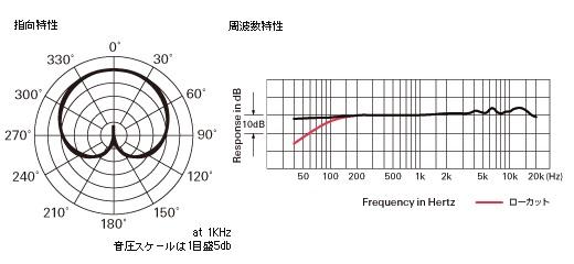 AT2035指向特性図・周波数特性図