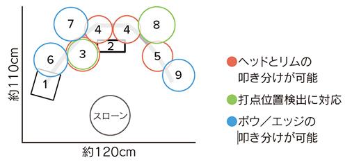 TD-25SC-S2構成内容02