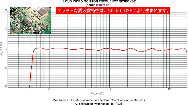 「iLoud Micro Monitor」のフラットな周波数特性は、56-bit DPS により生まれます。