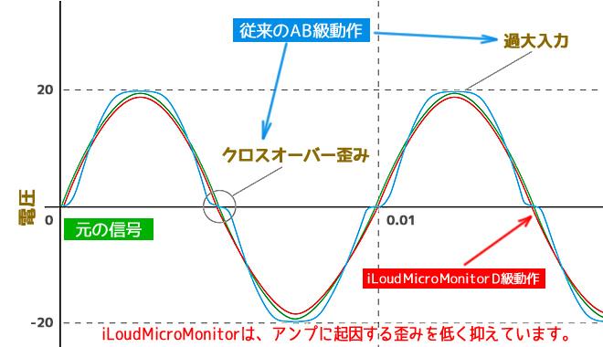 「iLoud Micro Monitor」は、アンプによる歪みの発生を極力抑えるよう設計されています。