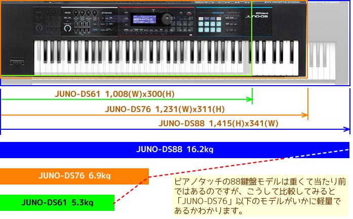 「JUNO-DSシリーズ」のサイズと重量比較