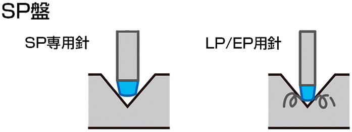 「TEAC LP-R560K」SP盤用専用レコード針