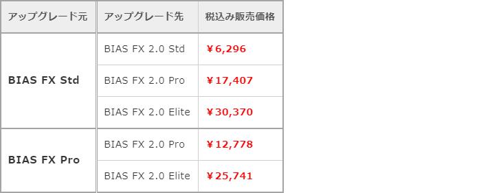 「BIAS FX 2」へのアップグレード価格表