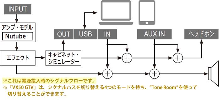 「VOX VX50 GTV」の電源投入時におけるシグナルフロー図