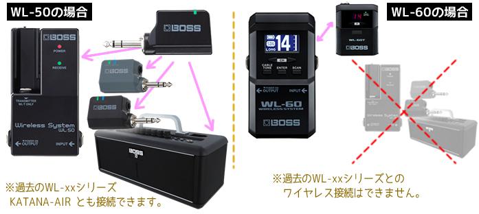 「WL-50/60」の比較 「WL-60」は他のWL製品と接続できません。