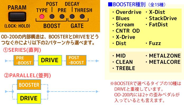 「BOSS OD-200」の基本構成は、ドライブ+ブースター+ノイズゲートとなり、ドライブとブースターは直列or並列に接続することができます。