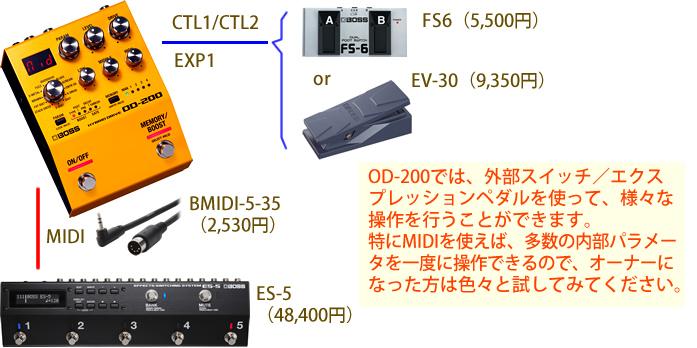 「OD-200」では、外部スイッチ/ペダルで様々な操作が行えます。