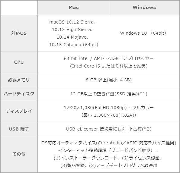「Dorico 3.5」の動作環境一覧表