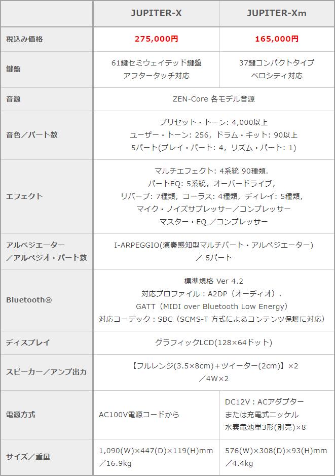 「JUPITER-X」と「JUPITER-Xm」の比較表