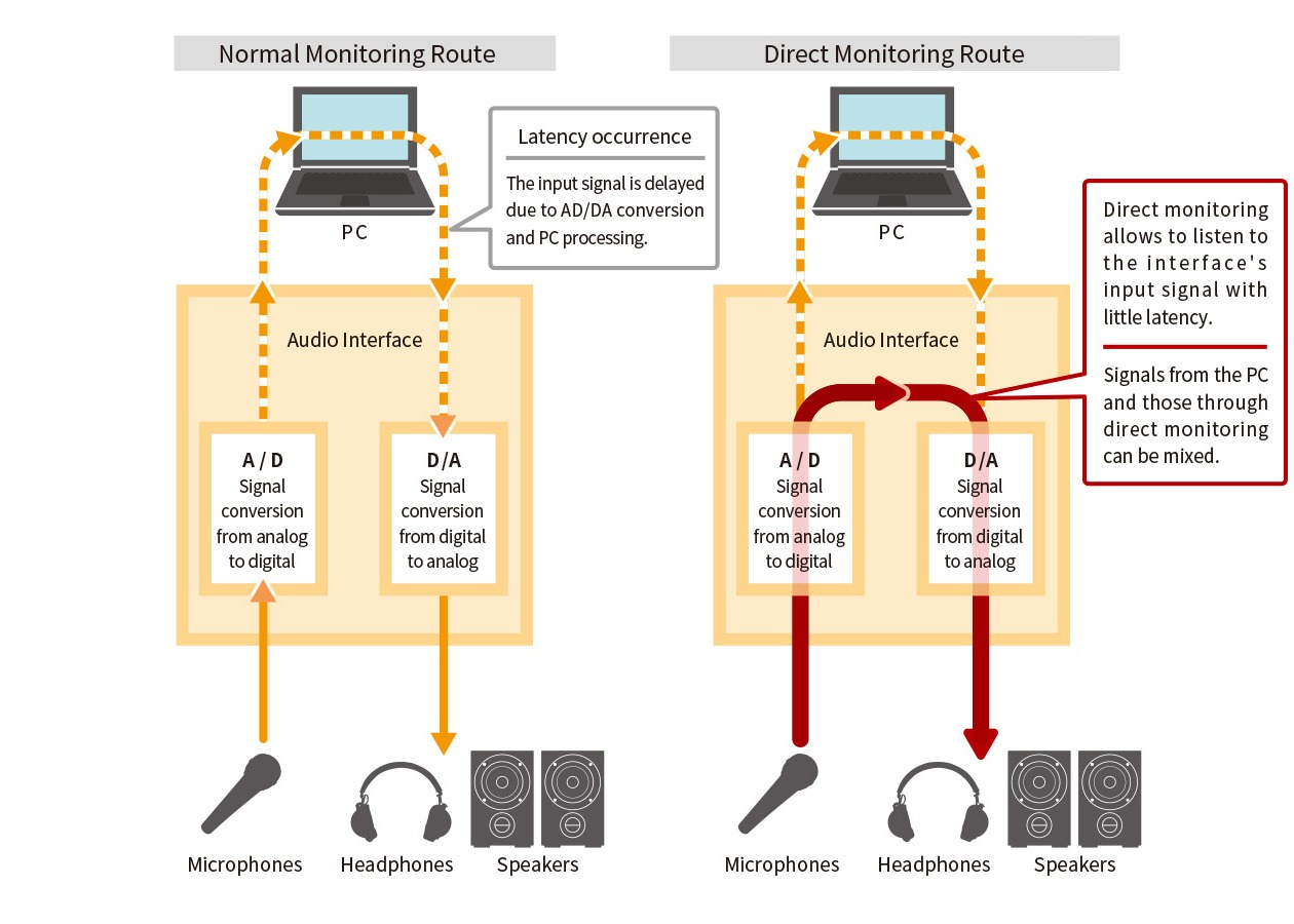 ゼロレイテンシー、遅れのないダイレクトモニタリング機能