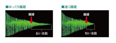 CASIO PX-2000GP キーオフシミュレーターのイメージ図