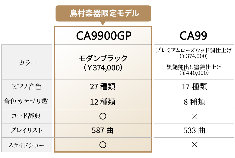 KAWAI CA9900GPとCA99の比較表